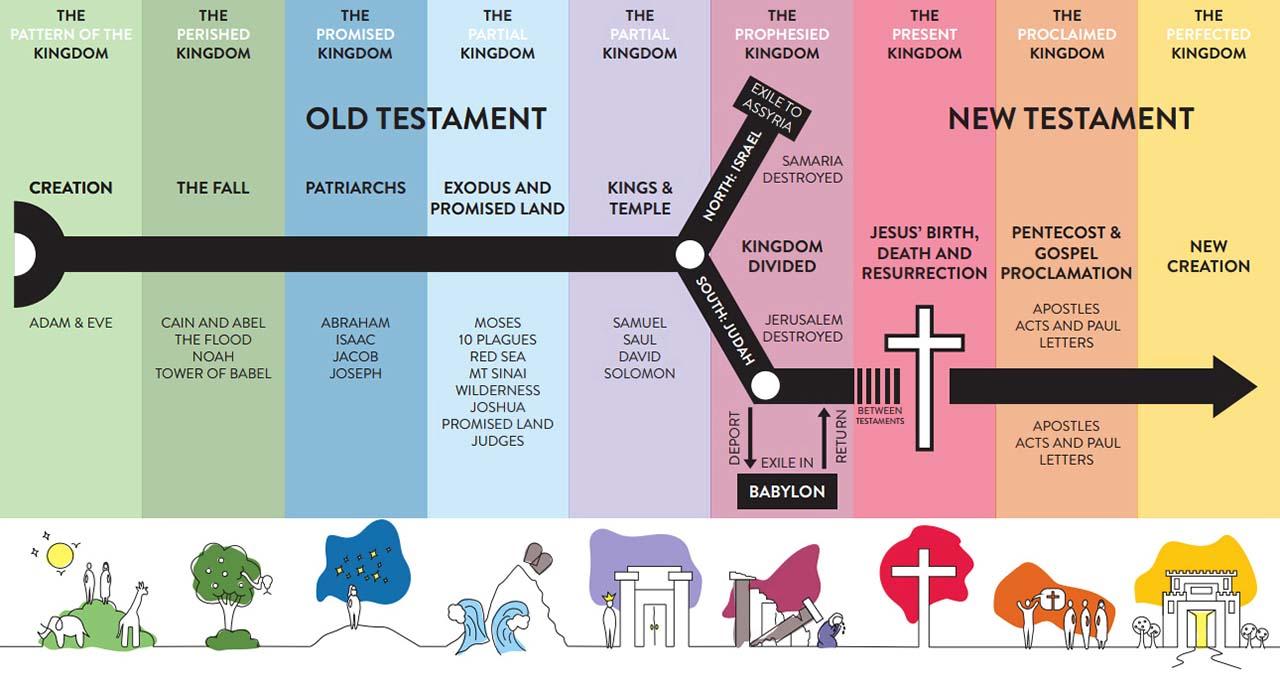 bible-timeline2